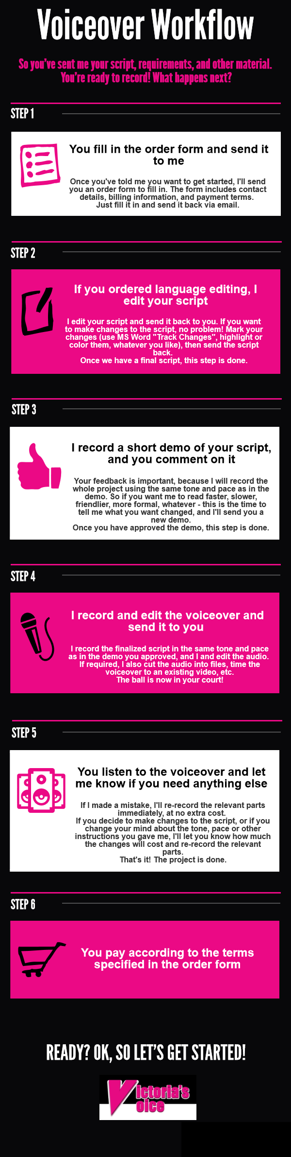 Infographic describing the complete voiceover workflow